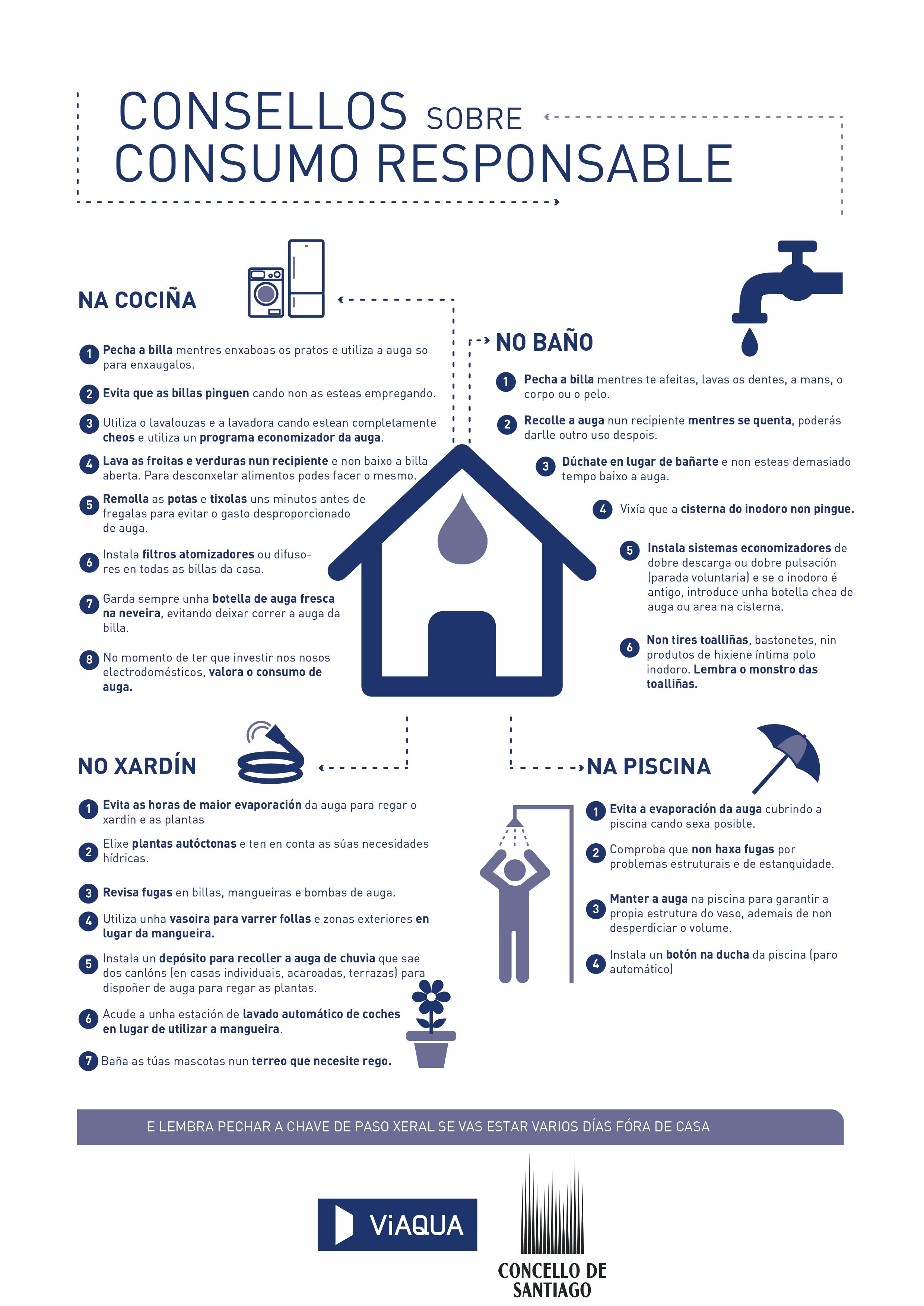 Cartel informativo con consellos sobre consumo responsable.