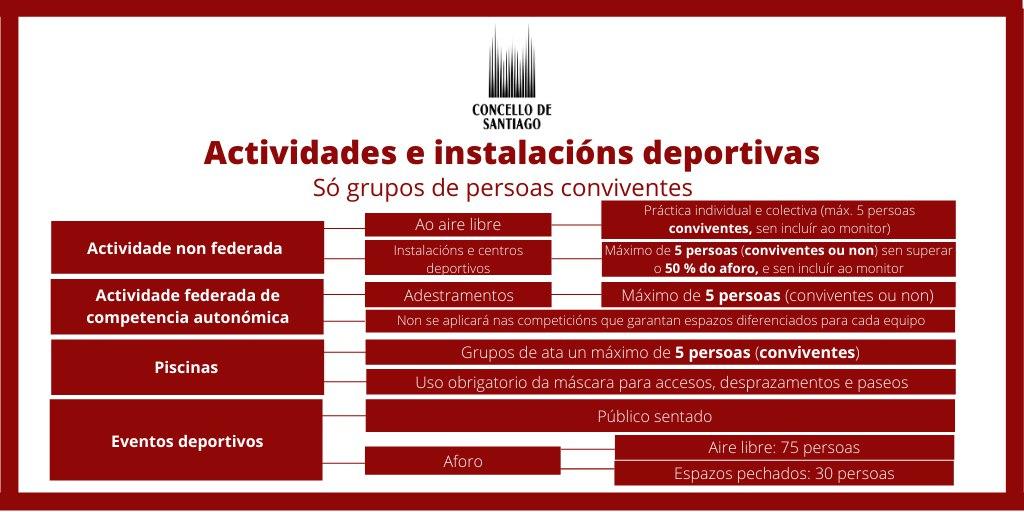 Restricións aprobadas para Santiago na orde da Xunta de Galicia de 21 de outubro de 2020